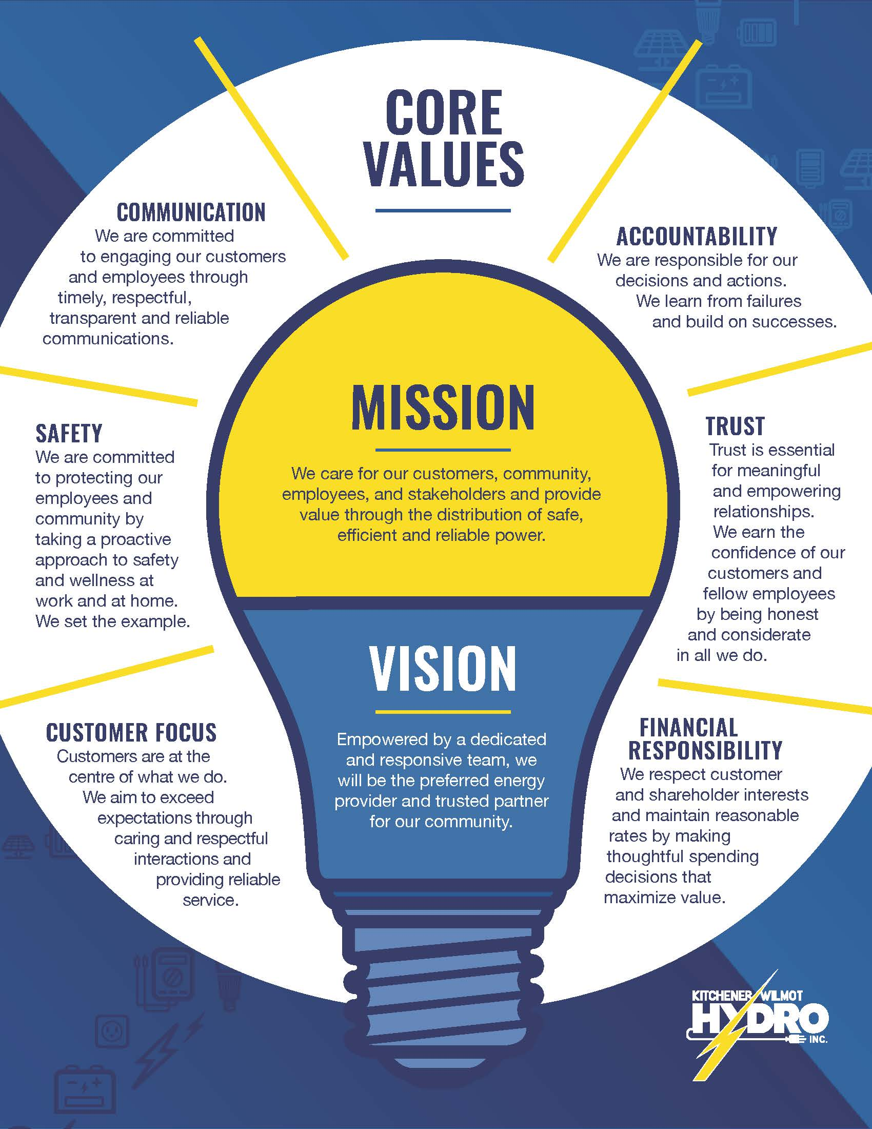 Graphic of Kitchener-Wilmot Hydro's Mission, Vision and Values. Mission and Vision are on light bulb split in half vertically, with the Mission on top half on a yellow background, and the Vision is underneath on a blue background. The core values surround the light bulb inside yellow lines that represent light illuminating from the bulb.
