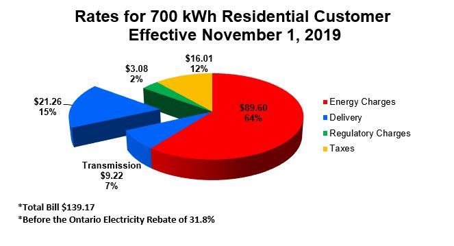 Pie chart illustrating the break down of an average residential customer bill  between energy charges, delivery, regulatory, and taxes.