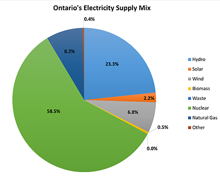 Supply Mix - Kitchener Wilmot Hydro