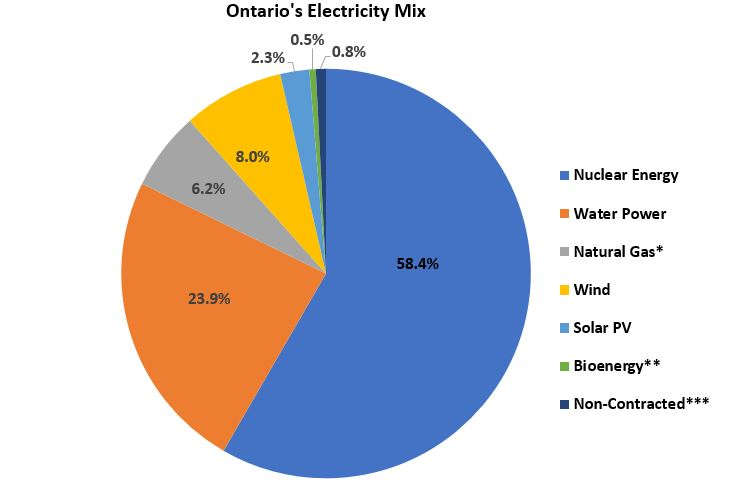 Ontario Electricity Supply Mix Graph 2018