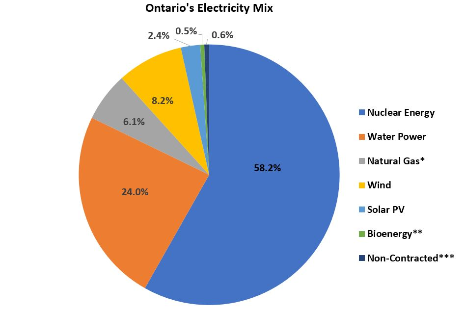 Pie chart showing the breakdown of Ontario's supply mix